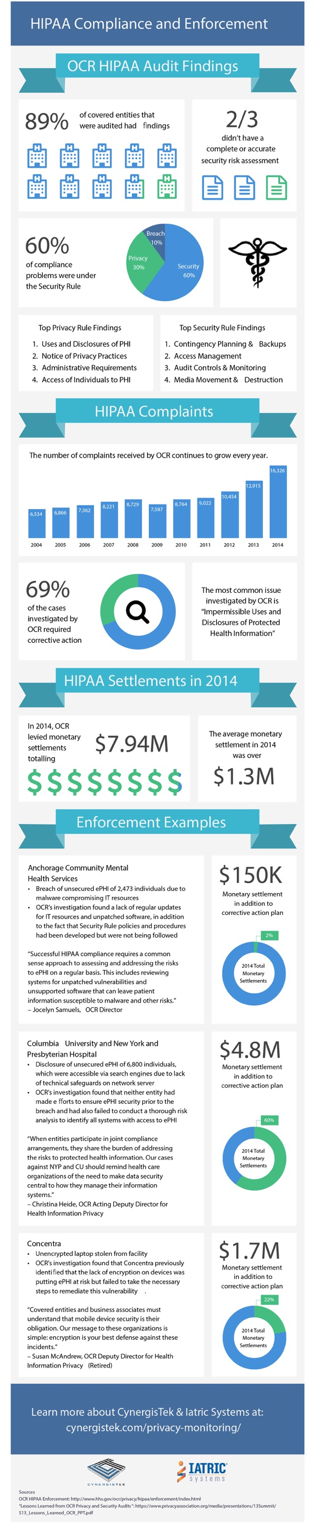 HIPAA Compliance & Enforcement and OCR HIPAA Audit Findings Infographic